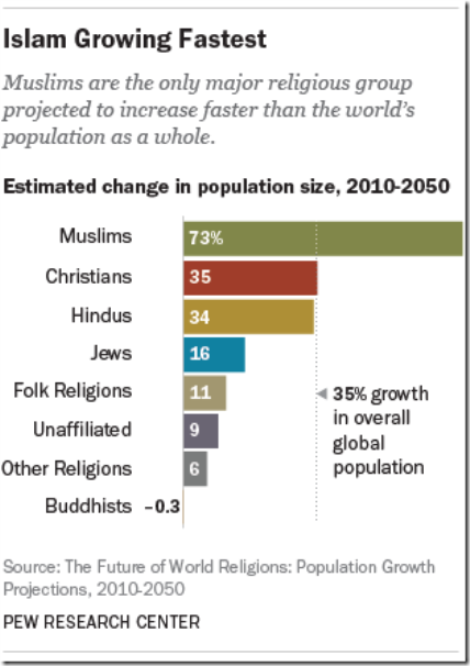 Fastest growing religious grpup