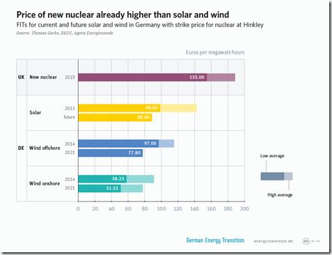 2get_6a9_price_of_new_nuclear_higher_than_wind_solar_l