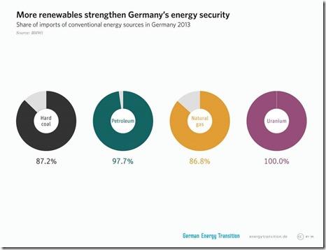 3get_en_1a7_more_renewables_strengthen_germanys_energy_security1
