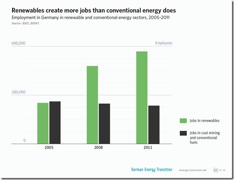 4get_1a4_renewables_create_more_jobs_l