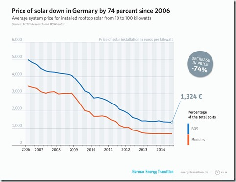 Photo-German Energy Transition. Creative Commons LizenzvertragThis image is licensed under Creative Commons License.