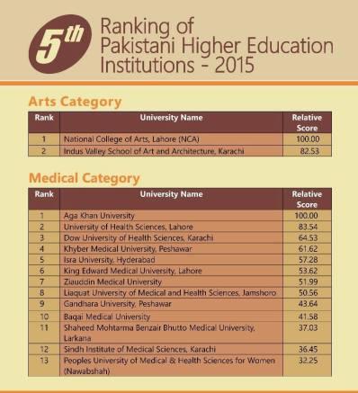 Ranking Universities in Pakistan