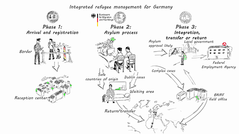 Integrated refugee management