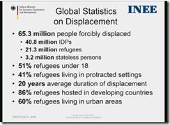 Refugees world wide